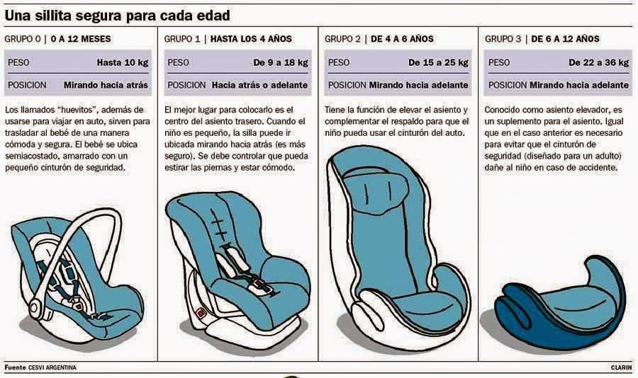 El cintur n de seguridad para ni os y embarazadas la for Asiento de bebe para auto